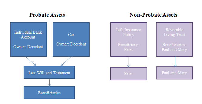Probate-and-Non-Probate-Assets